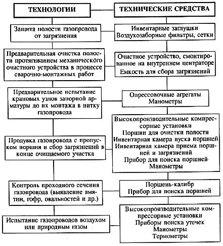 СНиП 3. 05.04-85* «Наружные сети и сооружения водоснабжения...»