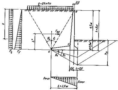 Контрольная расчёт подпорной стенки